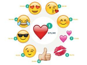 populairste emoji copywriting